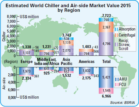 World Chiller and Large AC Market: 1. The 2015 Overview