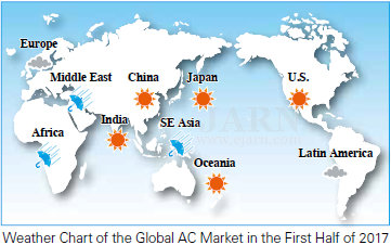 Global AC Market Shows Growth Driven by India and China